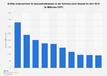 Größte Schweizer Unternehmen im Gesundheitswesen nach Umsatz 2016