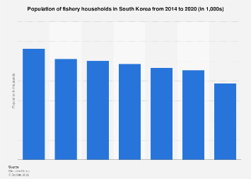 Fishery household population in South Korea 2012-2017