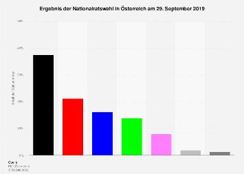 Ergebnis der Nationalratswahl in Österreich 2019