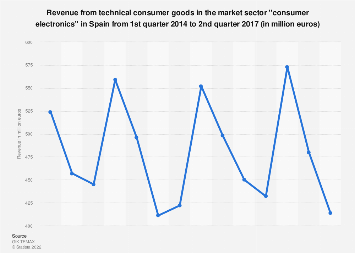Consumer electronics: quarterly revenue of the sector in Spain 2014-2017