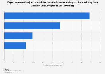 Export volume of major fishery products from Japan 2017, by species