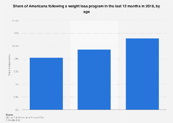 Share of Americans who follow a weight loss program 2018, by age