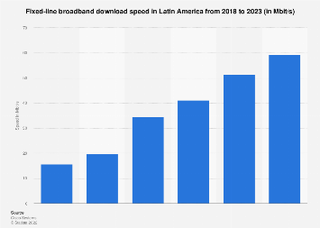 Latin America: fixed broadband download speed 2017, by country