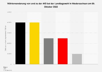 Wählerwanderung zu der AfD bei der Landtagswahl in Niedersachsen 2017