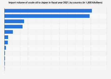 Crude oil imports to Japan FY 2017, by country