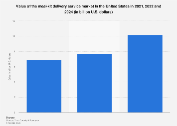 Fresh-food meal-kit delivery market value U.S. 2016-2022