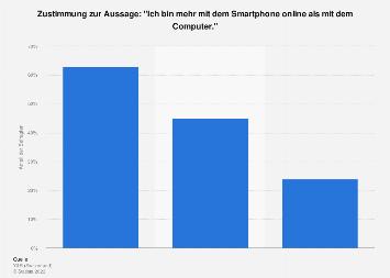Umfrage zur Internetnutzung von Smartphone versus Computer in der Schweiz 2017