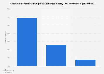 Umfrage zur Erfahrung mit Augmented Reality Funktionen in der Schweiz 2017