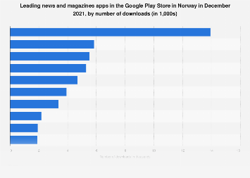 Leading news and magazines apps in Google Play in Norway 2019, by downloads