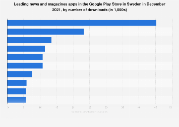 Leading news and magazines apps in Google Play in Sweden 2017, by downloads