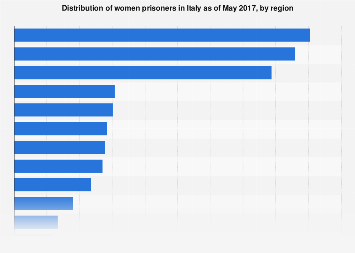 Italy: distribution of female prisoners in 2017, by region