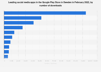 Leading social apps in Google Play in Sweden 2017, by downloads