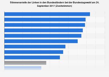 Stimmenanteile der Linken in den Bundesländern bei der Bundestagswahl 2017