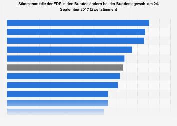 Stimmenanteile der FDP in den Bundesländern bei der Bundestagswahl 2017