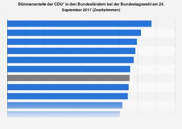 Stimmenanteile der CDU in den Bundesländern bei der Bundestagswahl 2017