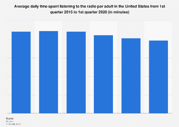 U.S. media use: time spent listening to the radio 2015-2017
