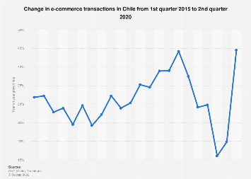 Chile: online sales growth 2015-2018