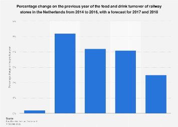 Change in food and drink turnover of railway stores in the Netherlands 2014-2018