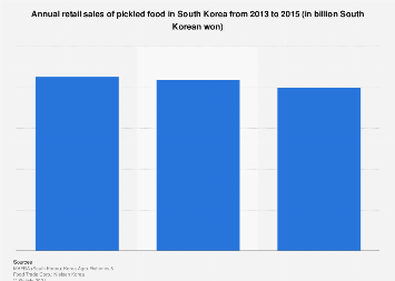 Pickled food retail sales in South Korea 2013-2015