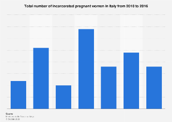 Italy: number of pregnant women in prison in Italy in 2010-2016