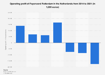 Operating profit of Feyenoord Rotterdam in the Netherlands 2014-2019