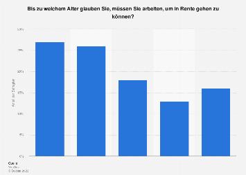 Umfrage zum erwarteten Alter bis zur Rente in Deutschland im Jahr 2017