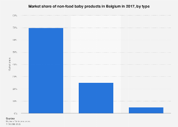 Market share of non-food baby products in Belgium 2017, by type