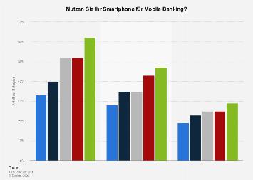 Nutzung von Mobile Banking in der Schweiz nach Alter 2018