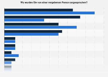 Umfrage zu Orten an denen fremdgeflirtet wird in Deutschland 2017 nach Geschlecht
