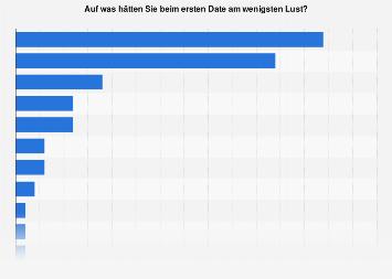 Umfrage zu den unbeliebtesten Aktivitäten fürs Erste Date in Deutschland