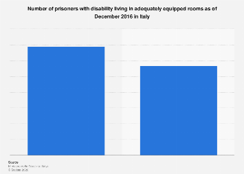 Italy: number of disabled prisoners as of December 2016