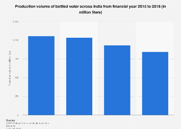 Bottled water production volume in India FY 2015-FY 2018