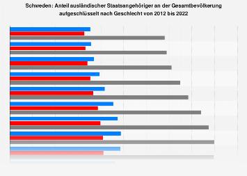 Ausländeranteil an der Gesamtbevölkerung in Schweden nach Geschlecht bis 2017
