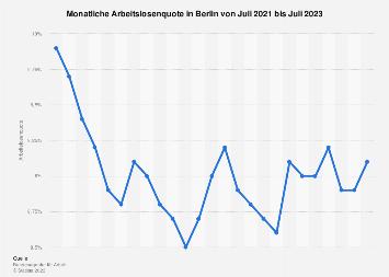 Monatliche Arbeitslosenquote in Berlin bis November 2017
