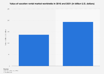 Value of vacation rental market worldwide in 2016 and 2021