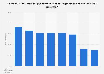 Führende Hersteller im Bereich autonomer Fahrzeuge in Deutschland 2017