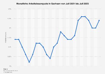 Monatliche Arbeitslosenquote in Sachsen bis April 2019