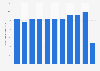 Italy: outbound tourist expenditure as share of GDP 2008-2017