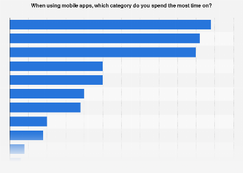 Survey on top mobile apps in Finland 2017, by category