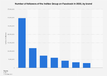 Worldwide number of followers of Inditex on Facebook 2016, by brand