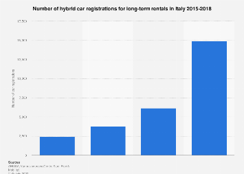 Italy: number of hybrid cars registered for long-term rentals 2015-2016