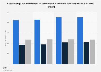 Absatzmenge von Hundefutter in Deutschland bis 2016