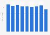 Metal desks stock volume in Japan 2012-2017