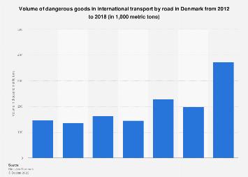 Volume of dangerous goods in international transport by road in Denmark 2012-2017