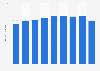 Metal desks sales volume in Japan 2012-2018