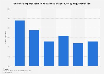 Share of Snapchat users in Australia 2017, by frequency of use