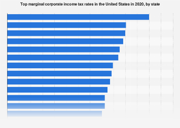 Corporate income tax rates in the U.S. in 2018, by state