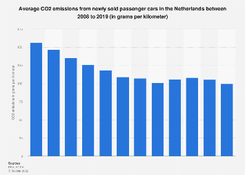 Average CO2 emissions from new cars in the Netherlands 2007-2017