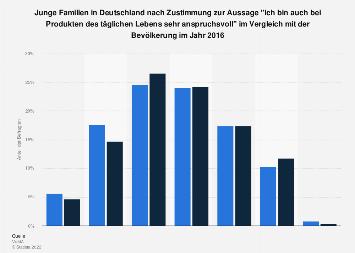 Umfrage unter jungen Familien in Deutschland zum Anspruch bei Alltagsprodukten 2016