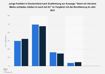 Umfrage unter jungen Familien in Deutschland zur Markentreue 2017